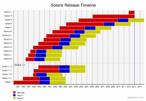 solaris_lifecycle
